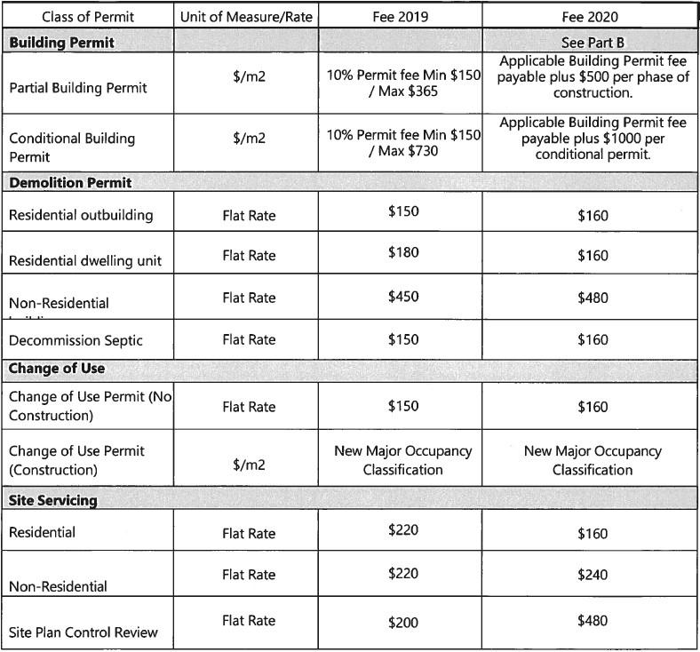 Table listing fees