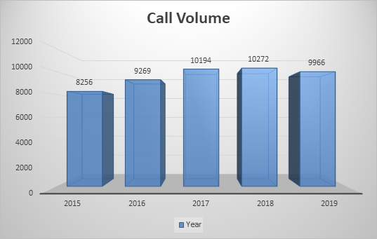Graph Showing Call Volume