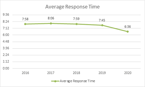 Graph showing average response time