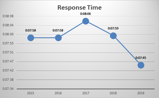 Graph showing call response time